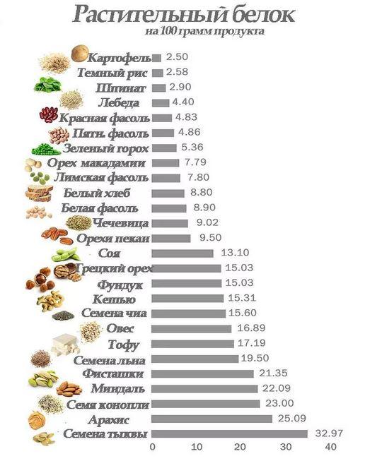 Как набрать мышечную массу вегетарианцу таблица продуктов