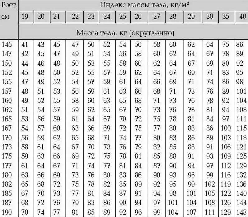 Как рассчитать процент жира в организме таблица